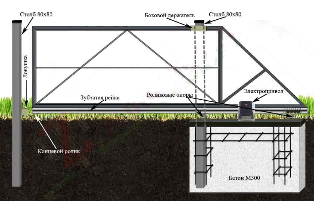 Откатные ворота на бетонной тумбе